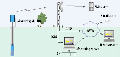 Wireless monitoring of groundwater levels
