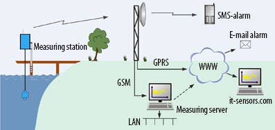 Wireless monitoring of pH and conductivity